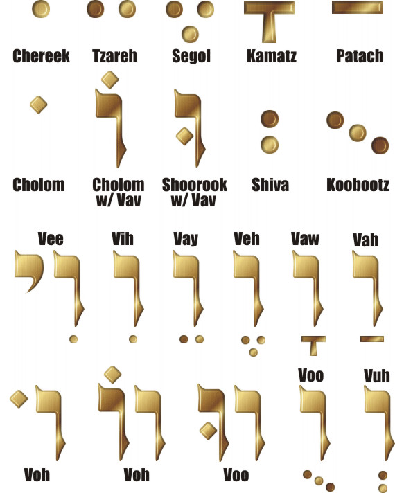 Hebrew Vowels and Sounds